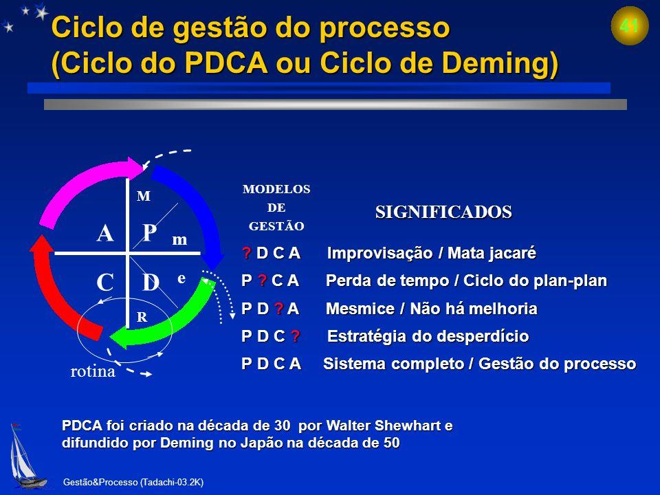 Ciclo de gestão do processo (Ciclo do PDCA ou Ciclo de Deming)