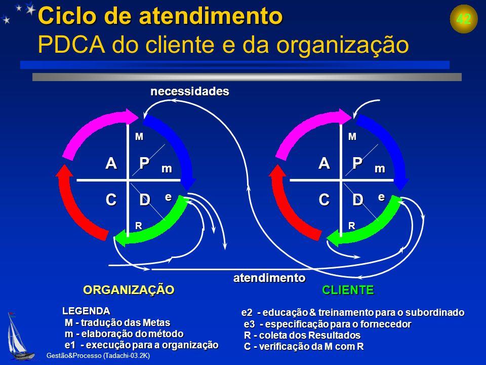 Ciclo de atendimento PDCA do cliente e da organização
