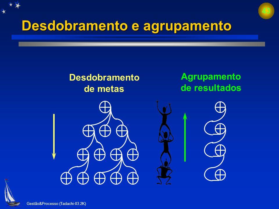 Desdobramento e agrupamento