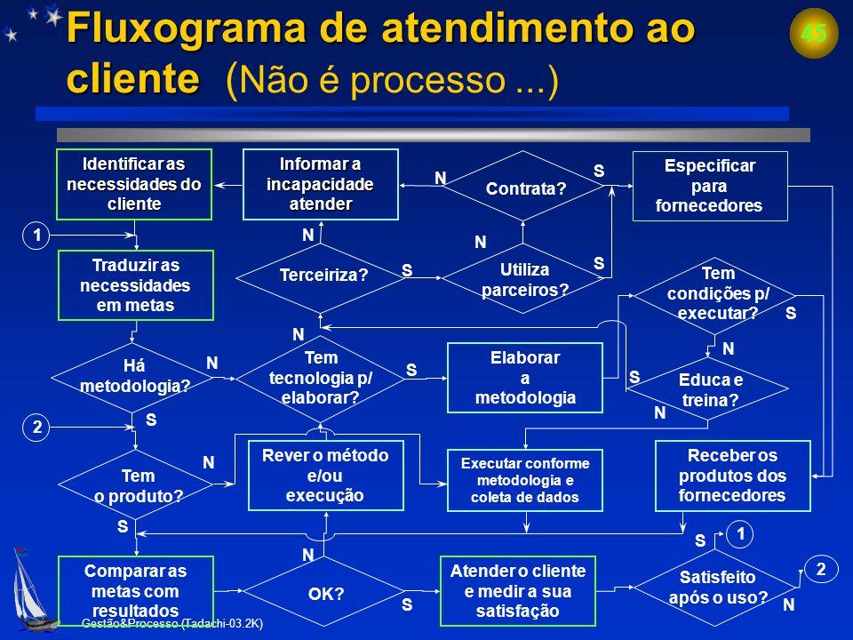 Fluxograma de atendimento ao cliente (Não é processo ...)