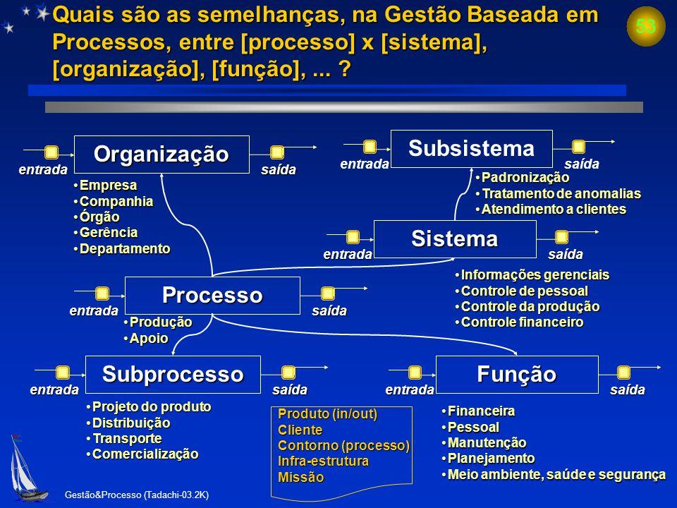 Subsistema Organização Sistema Processo Subprocesso Função