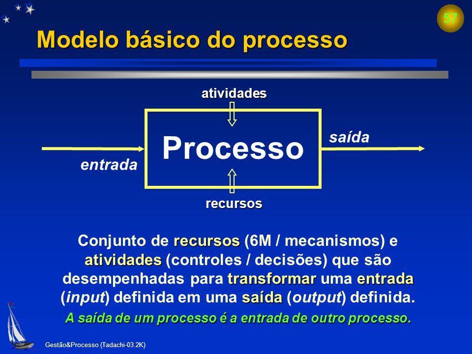 Modelo básico do processo