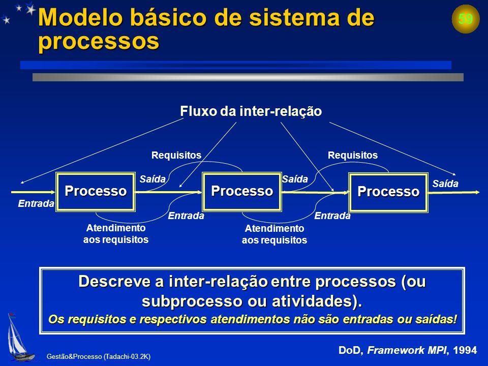 Modelo básico de sistema de processos