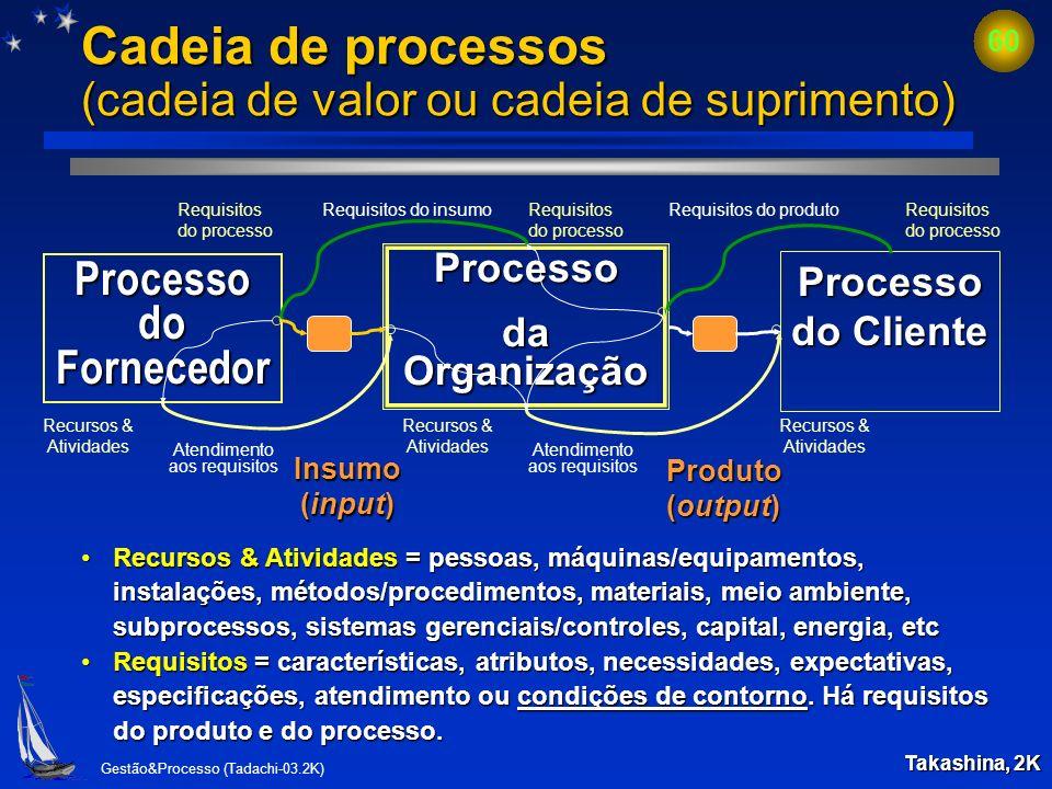 Cadeia de processos (cadeia de valor ou cadeia de suprimento)