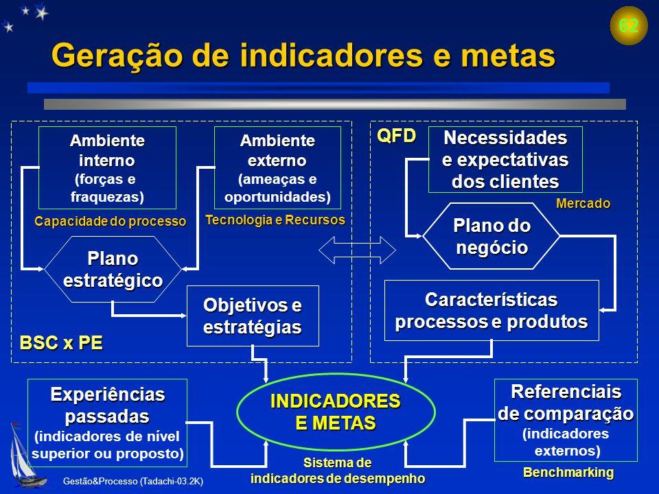 Geração de indicadores e metas