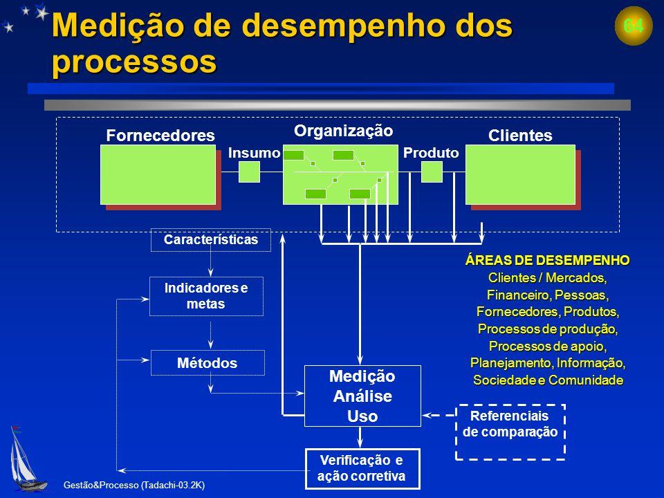 Medição de desempenho dos processos
