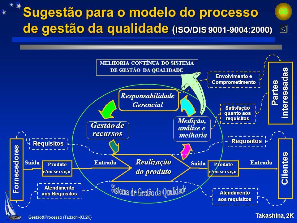 Sugestão para o modelo do processo de gestão da qualidade (ISO/DIS 9001-9004:2000)