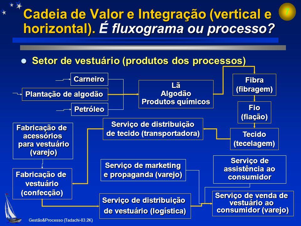 Cadeia de Valor e Integração (vertical e horizontal)
