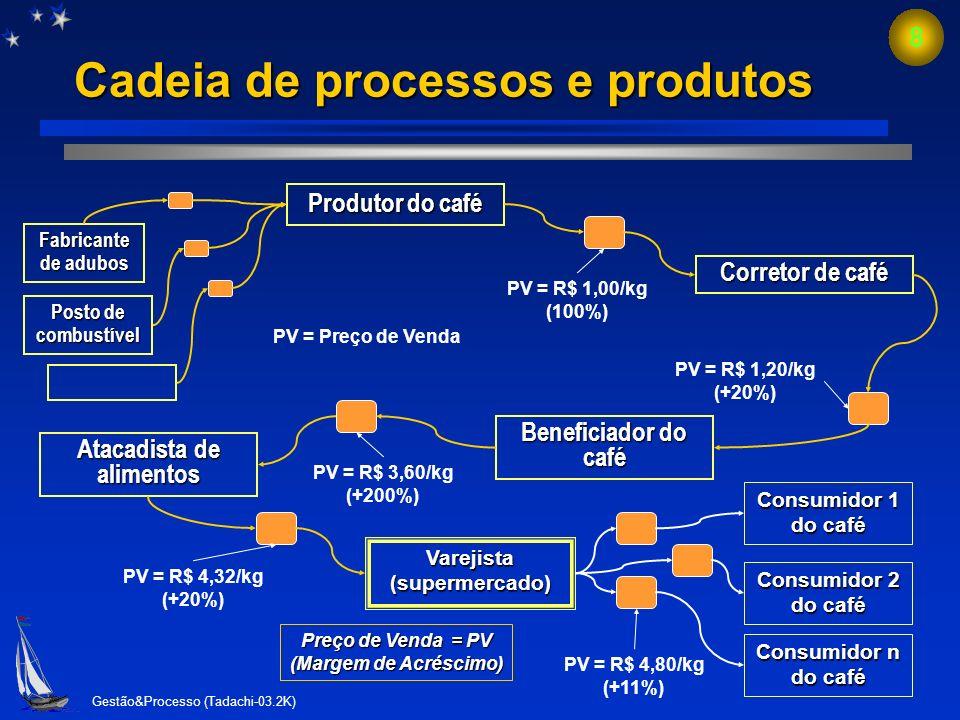 Cadeia de processos e produtos