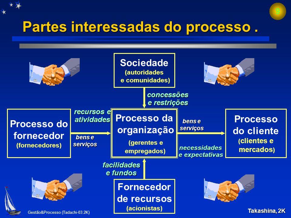 Partes interessadas do processo .