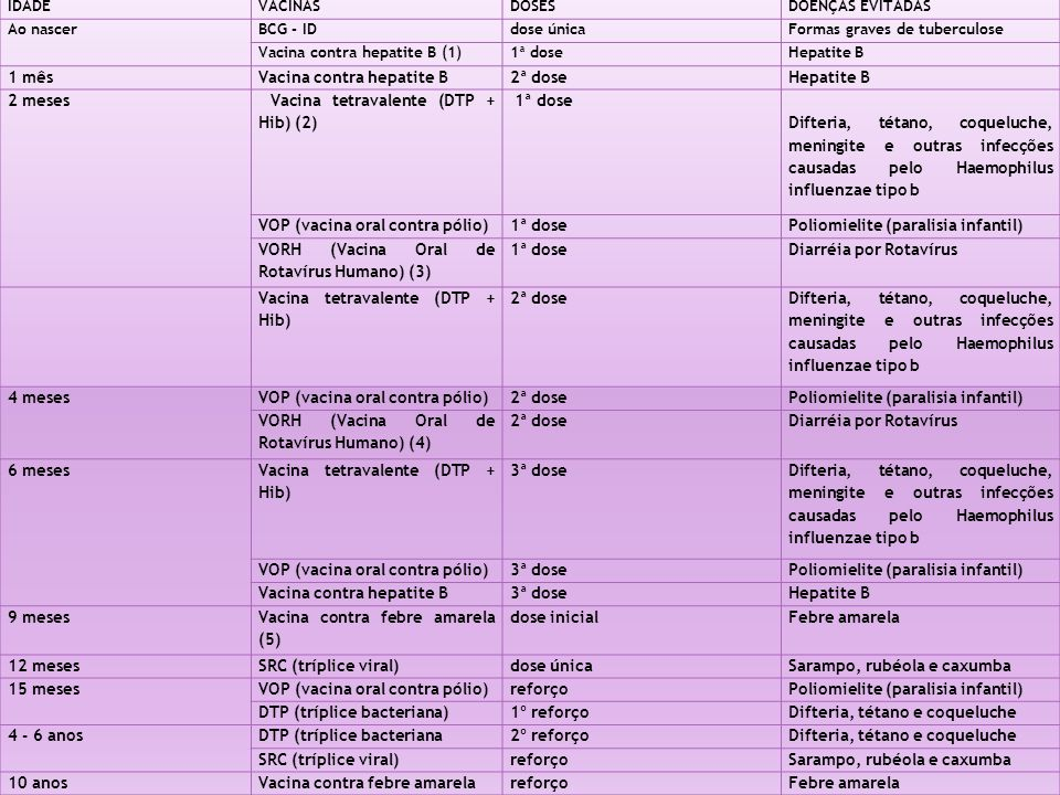 Vacina contra hepatite B 2ª dose 2 meses