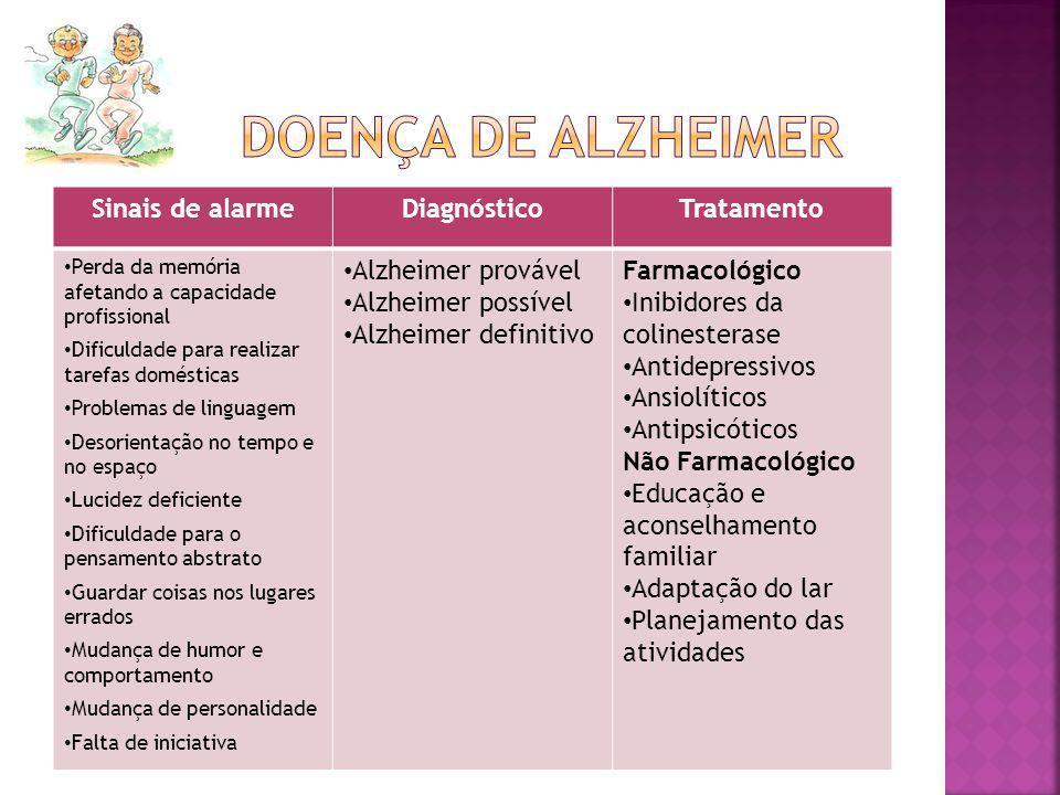 Doença de alzheimer Sinais de alarme Diagnóstico Tratamento