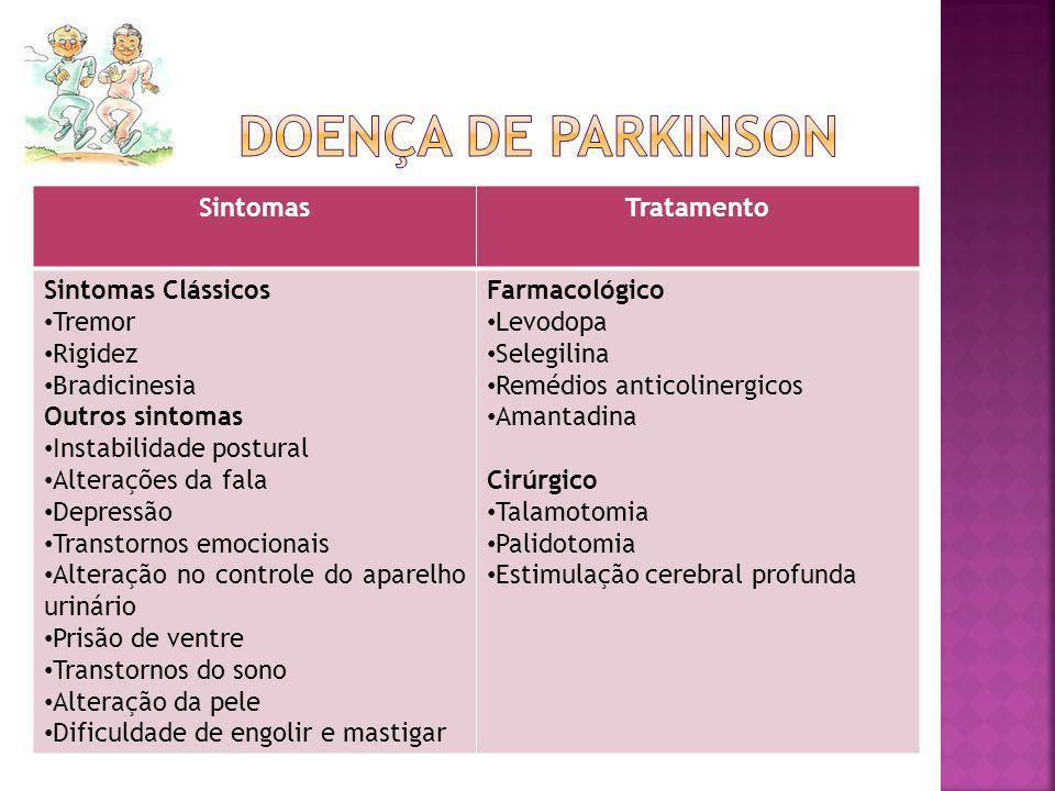 Doença de parkinson Sintomas Tratamento Sintomas Clássicos Tremor