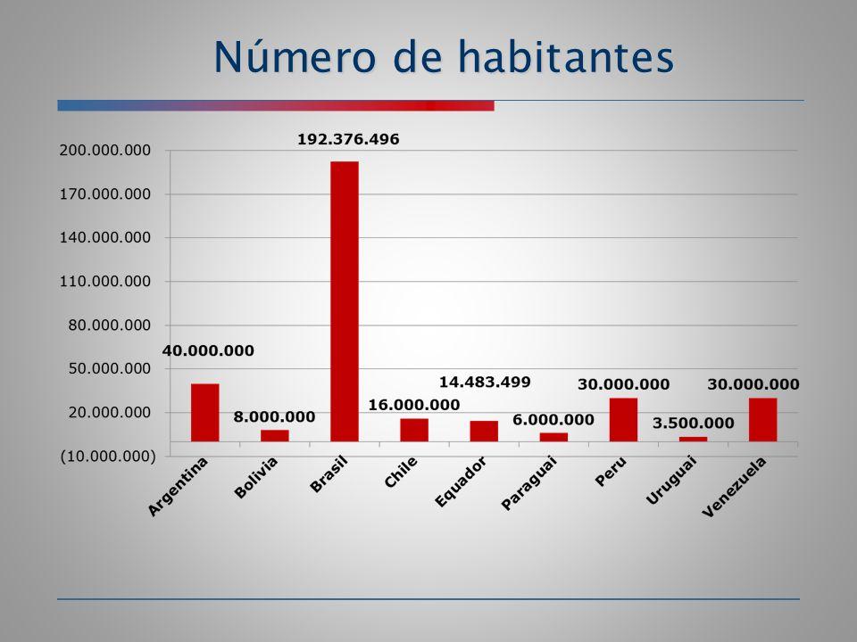 Número de habitantes