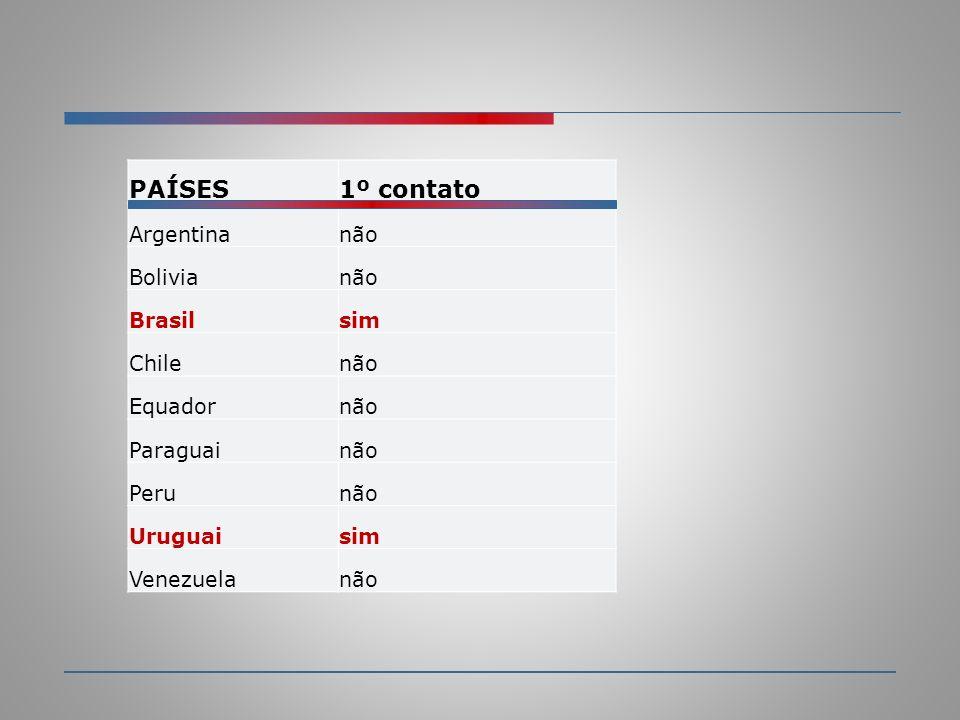 PAÍSES 1º contato Argentina não Bolivia Brasil sim Chile Equador