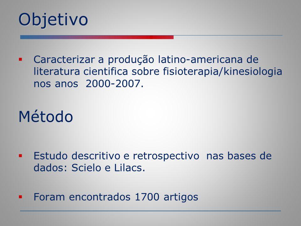 Objetivo Caracterizar a produção latino-americana de literatura cientifica sobre fisioterapia/kinesiologia nos anos 2000-2007.