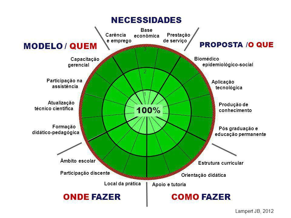 NECESSIDADES MODELO / QUEM 100% ONDE FAZER COMO FAZER PROPOSTA /O QUE