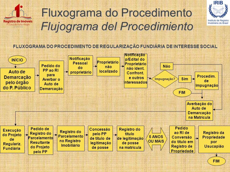 Fluxograma do Procedimento Flujograma del Procedimiento