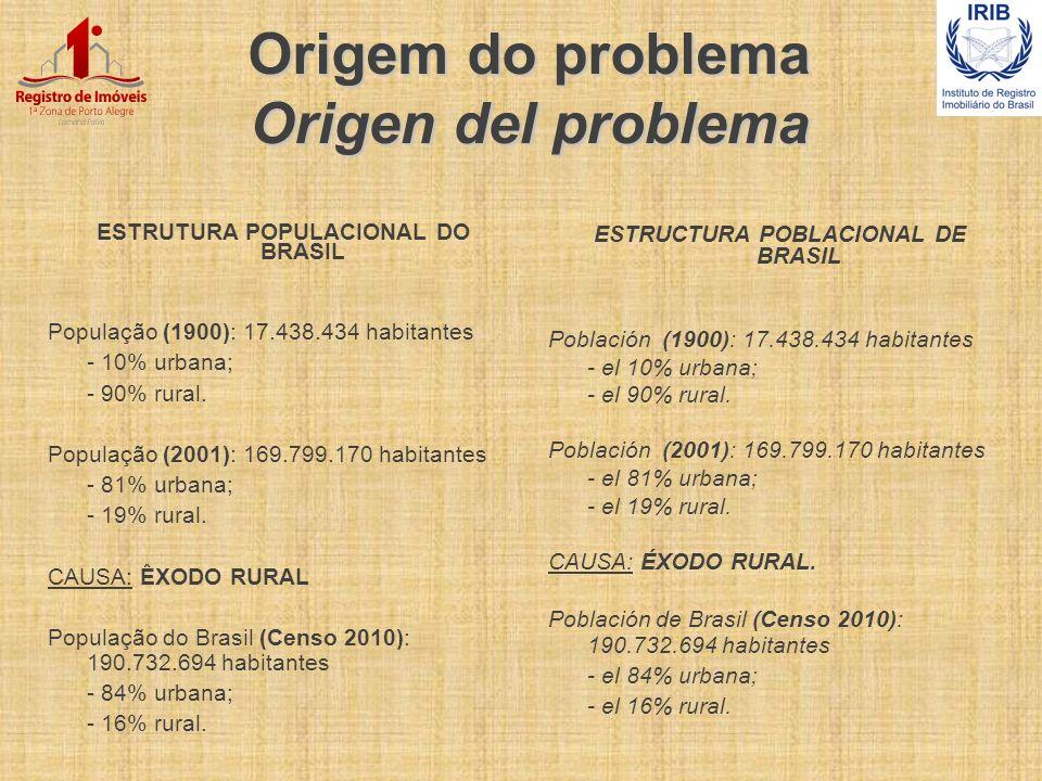 Origem do problema Origen del problema