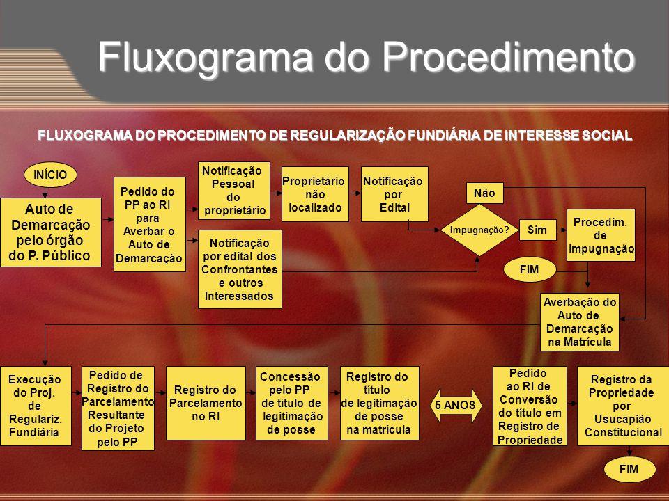 Fluxograma do Procedimento