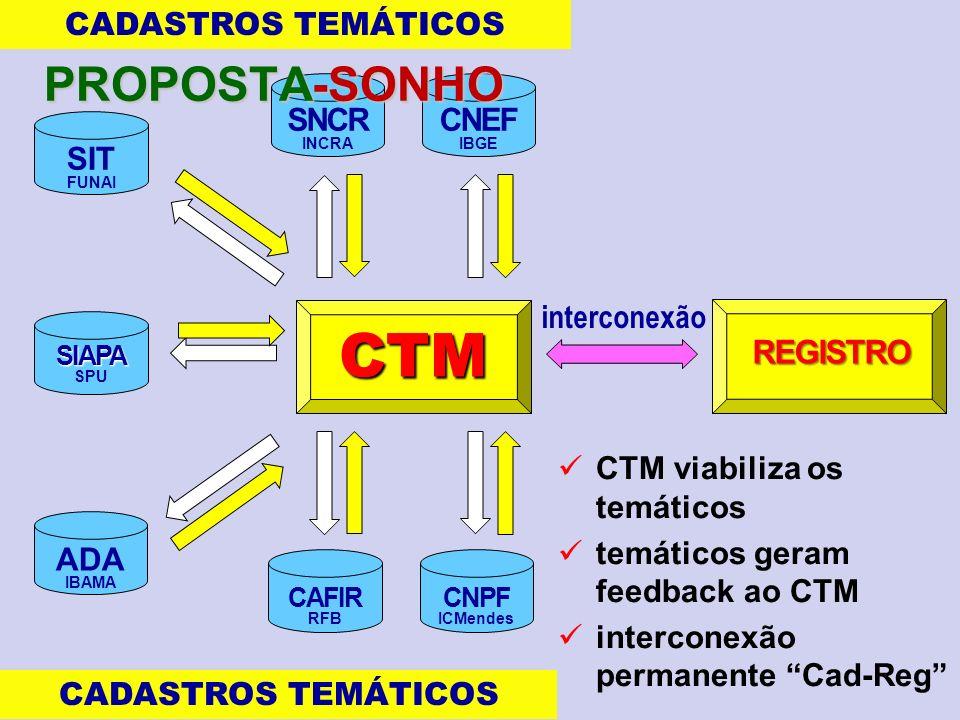 CTM PROPOSTA-SONHO REGISTRO CADASTROS TEMÁTICOS SNCR CNEF SIT