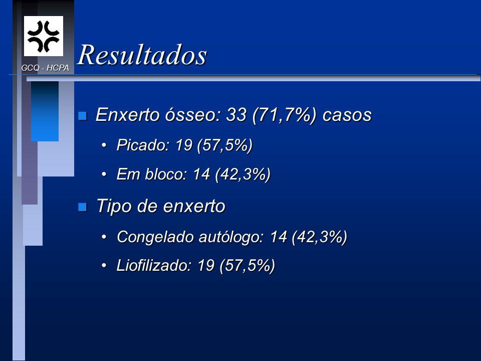 Resultados Enxerto ósseo: 33 (71,7%) casos Tipo de enxerto