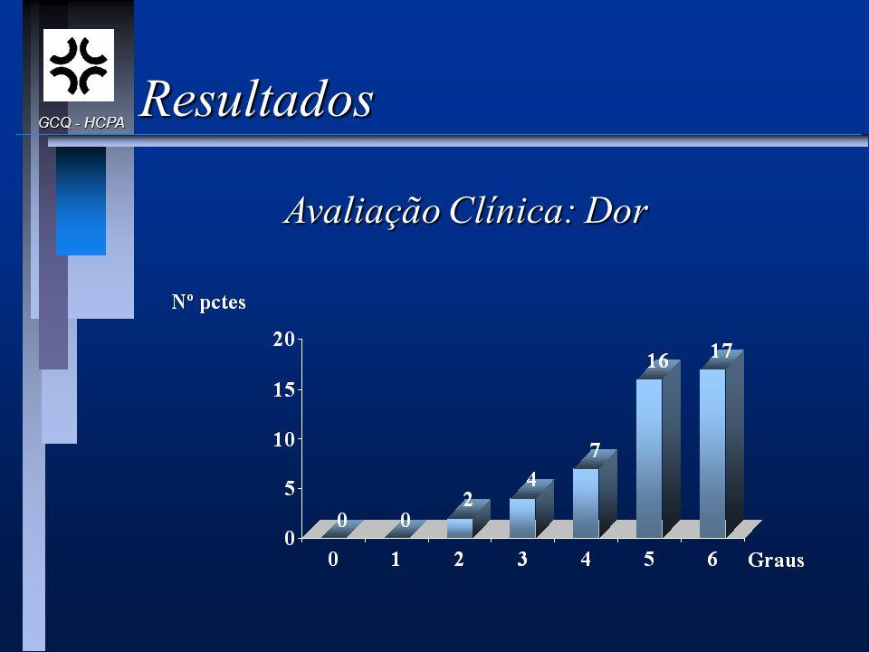 Resultados GCQ - HCPA Avaliação Clínica: Dor