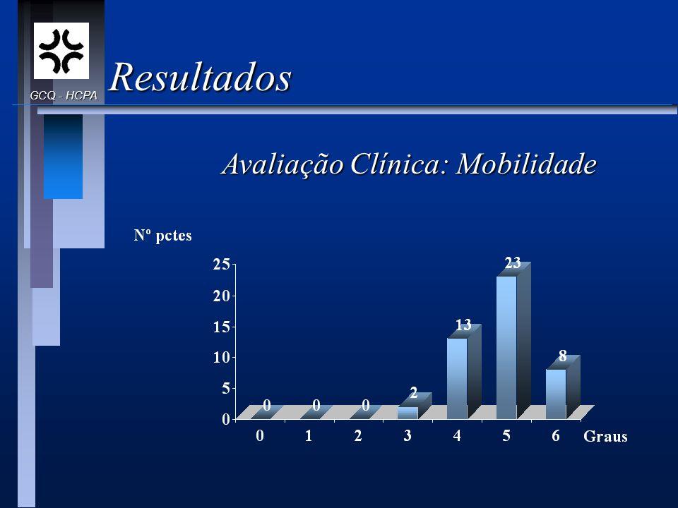 Resultados GCQ - HCPA Avaliação Clínica: Mobilidade