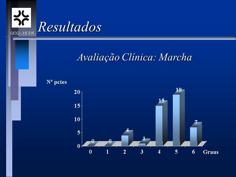Resultados GCQ - HCPA Avaliação Clínica: Marcha