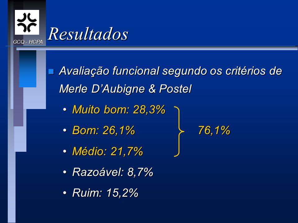 Resultados GCQ - HCPA. Avaliação funcional segundo os critérios de Merle D'Aubigne & Postel. Muito bom: 28,3%