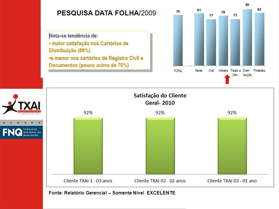 PESQUISA DATA FOLHA/2009 Fonte: Relatório Gerencial – Somente Nível EXCELENTE