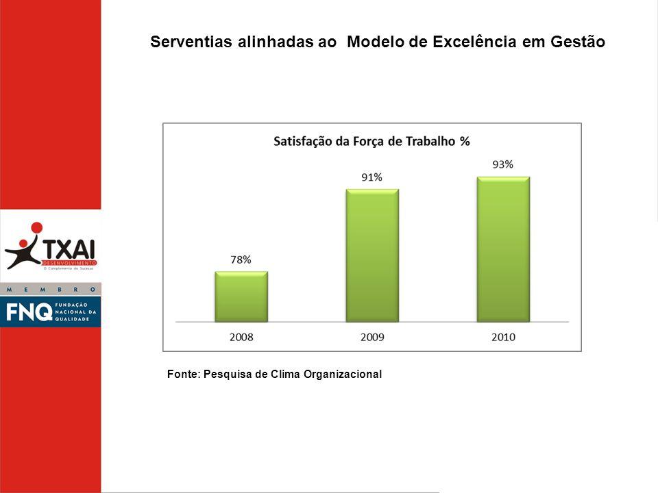 Serventias alinhadas ao Modelo de Excelência em Gestão