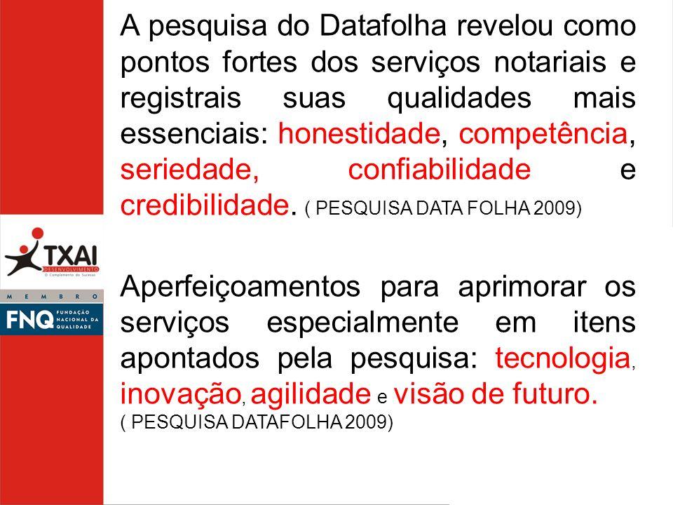 A pesquisa do Datafolha revelou como pontos fortes dos serviços notariais e registrais suas qualidades mais essenciais: honestidade, competência, seriedade, confiabilidade e credibilidade. ( PESQUISA DATA FOLHA 2009)
