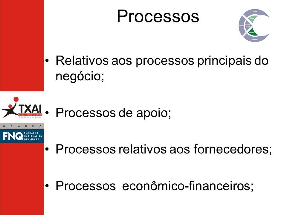 Processos Relativos aos processos principais do negócio;