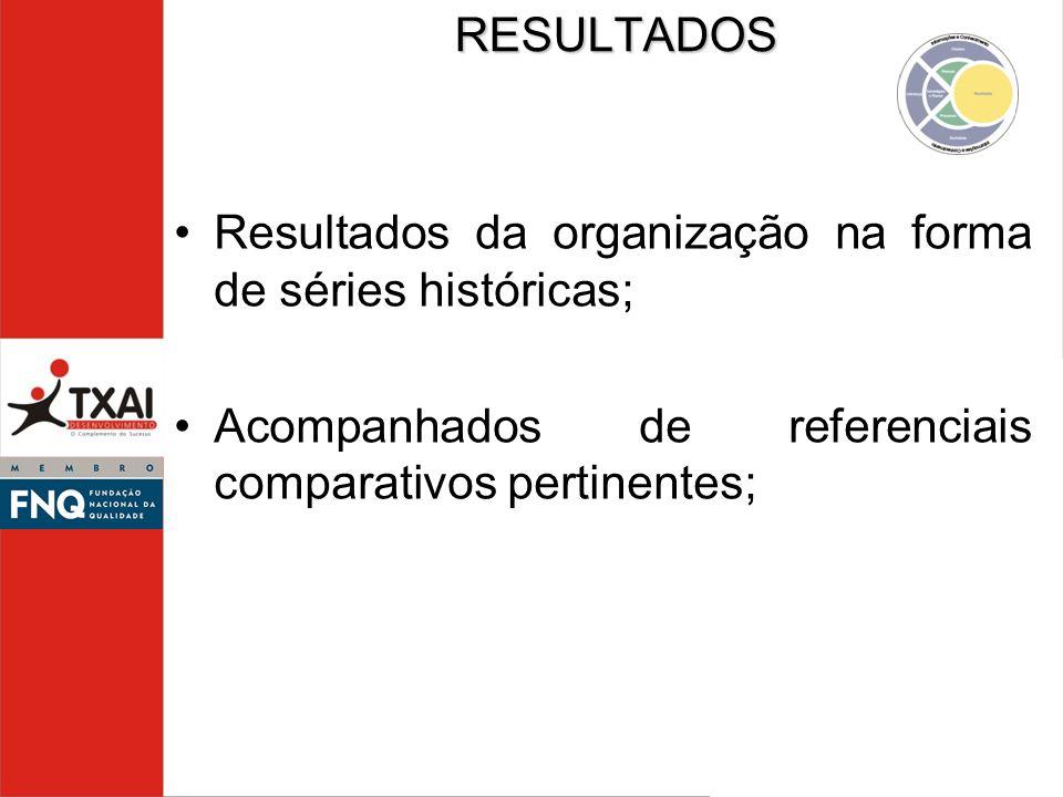 RESULTADOS Resultados da organização na forma de séries históricas; Acompanhados de referenciais comparativos pertinentes;