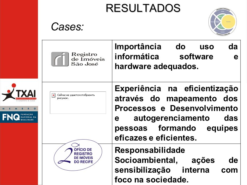 RESULTADOS Cases: Importância do uso da informática software e hardware adequados.