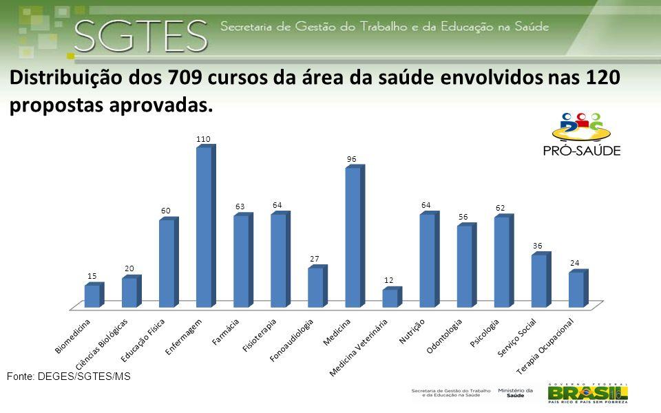 Distribuição dos 709 cursos da área da saúde envolvidos nas 120 propostas aprovadas.
