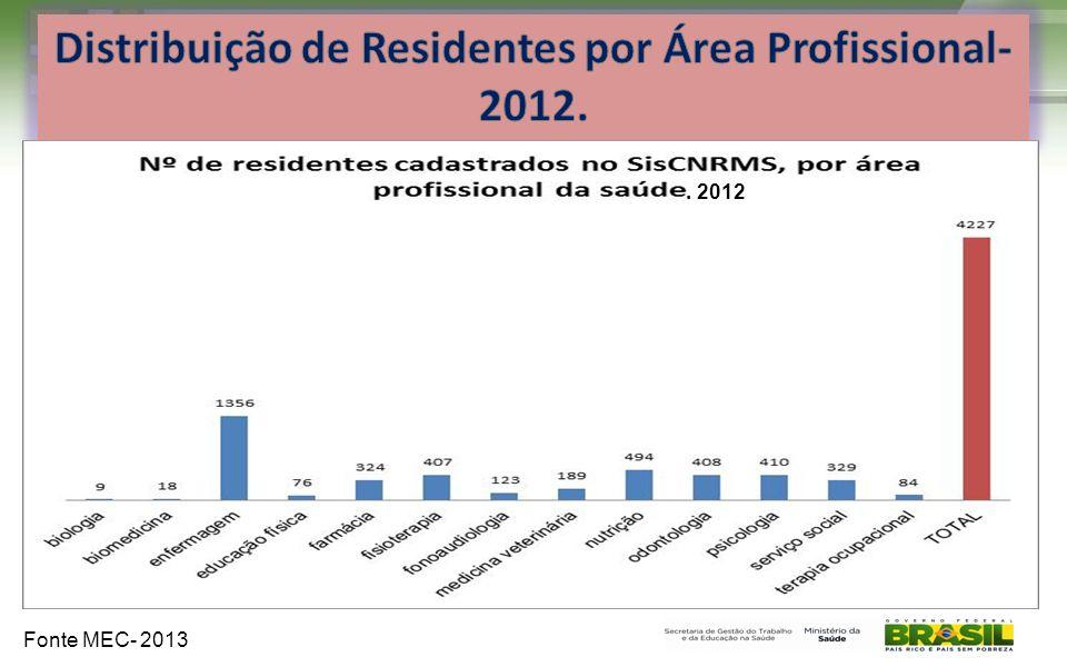 Distribuição de Residentes por Área Profissional-2012.