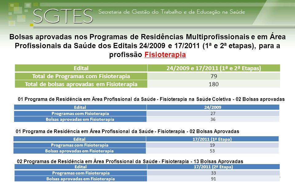 Bolsas aprovadas nos Programas de Residências Multiprofissionais e em Área Profissionais da Saúde dos Editais 24/2009 e 17/2011 (1ª e 2ª etapas), para a profissão Fisioterapia
