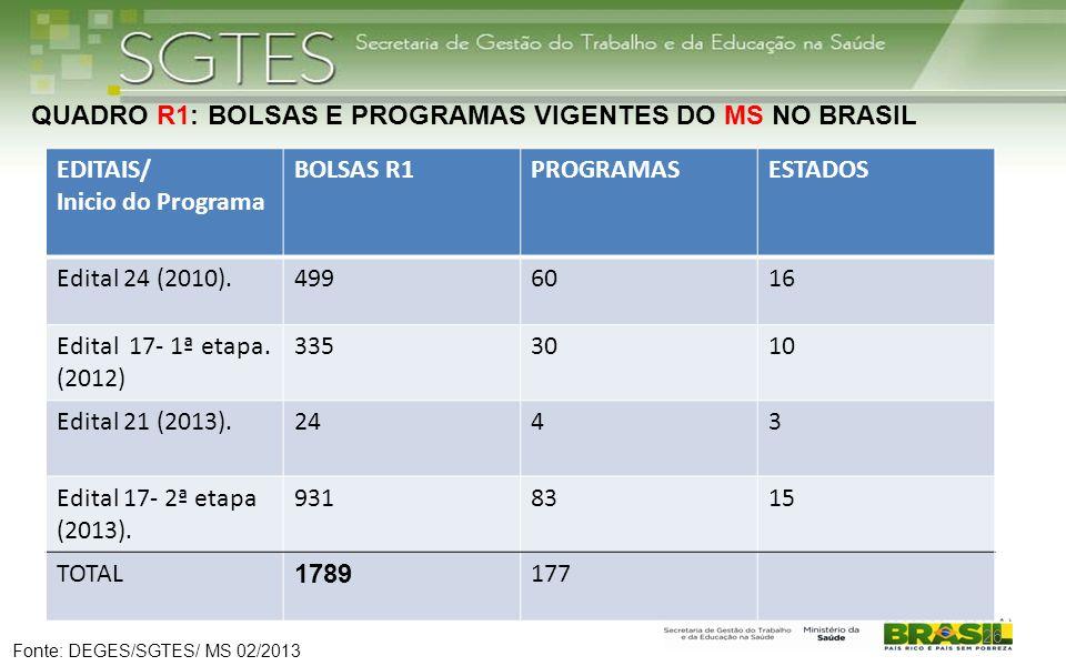 QUADRO R1: BOLSAS E PROGRAMAS VIGENTES DO MS NO BRASIL EDITAIS/