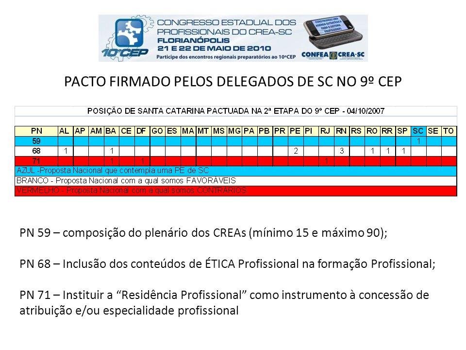 PACTO FIRMADO PELOS DELEGADOS DE SC NO 9º CEP