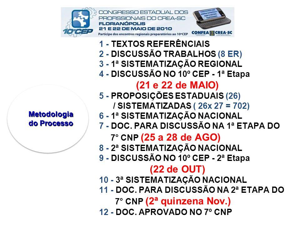 1 - TEXTOS REFERÊNCIAIS 2 - DISCUSSÃO TRABALHOS (8 ER) 3 - 1ª SISTEMATIZAÇÃO REGIONAL 4 - DISCUSSÃO NO 10º CEP - 1ª Etapa (21 e 22 de MAIO) 5 - PROPOSIÇÕES ESTADUAIS (26) / SISTEMATIZADAS ( 26x 27 = 702) 6 - 1ª SISTEMATIZAÇÃO NACIONAL 7 - DOC. PARA DISCUSSÃO NA 1ª ETAPA DO 7° CNP (25 a 28 de AGO) 8 - 2ª SISTEMATIZAÇÃO NACIONAL 9 - DISCUSSÃO NO 10º CEP - 2ª Etapa (22 de OUT) 10 - 3ª SISTEMATIZAÇÃO NACIONAL 11 - DOC. PARA DISCUSSÃO NA 2ª ETAPA DO 7° CNP (2ª quinzena Nov.) 12 - DOC. APROVADO NO 7º CNP