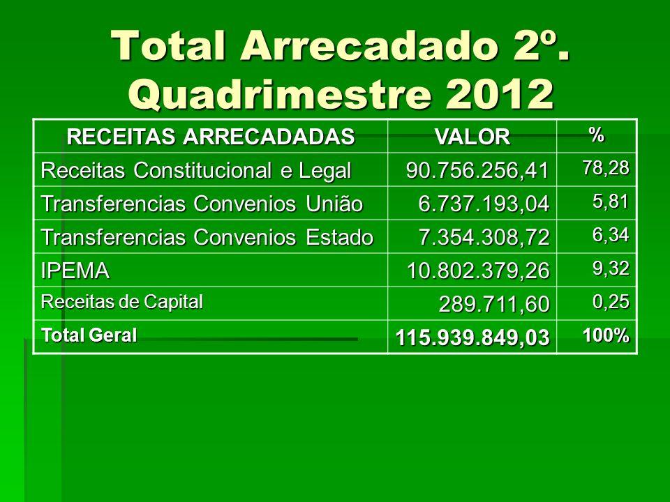 Total Arrecadado 2º. Quadrimestre 2012