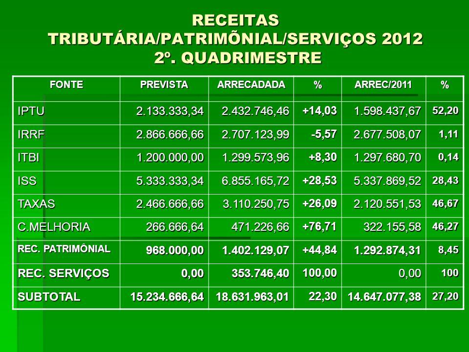 RECEITAS TRIBUTÁRIA/PATRIMÕNIAL/SERVIÇOS 2012 2º. QUADRIMESTRE