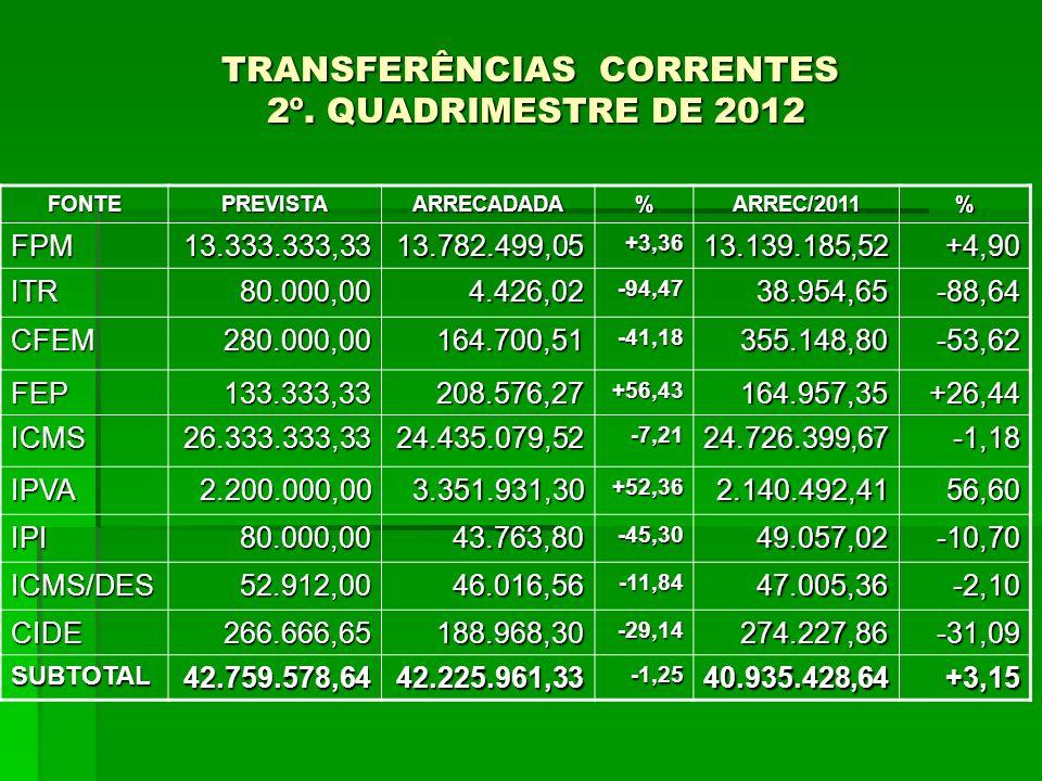 TRANSFERÊNCIAS CORRENTES 2º. QUADRIMESTRE DE 2012