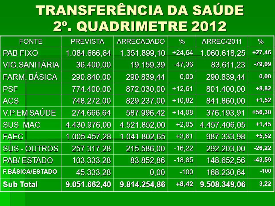 TRANSFERÊNCIA DA SAÚDE 2º. QUADRIMETRE 2012