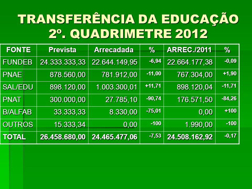 TRANSFERÊNCIA DA EDUCAÇÃO 2º. QUADRIMETRE 2012