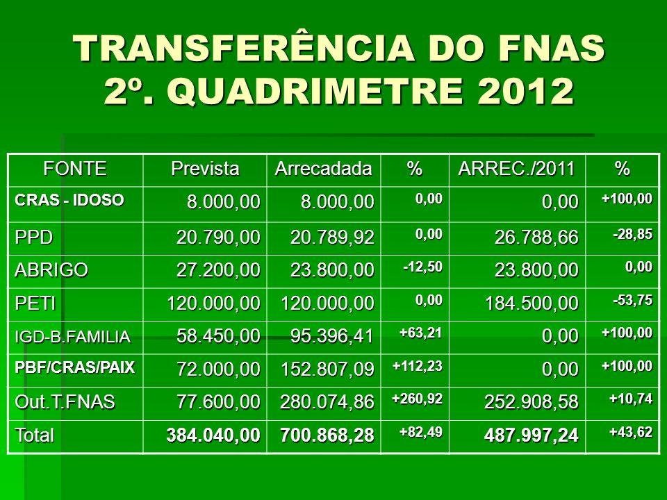 TRANSFERÊNCIA DO FNAS 2º. QUADRIMETRE 2012