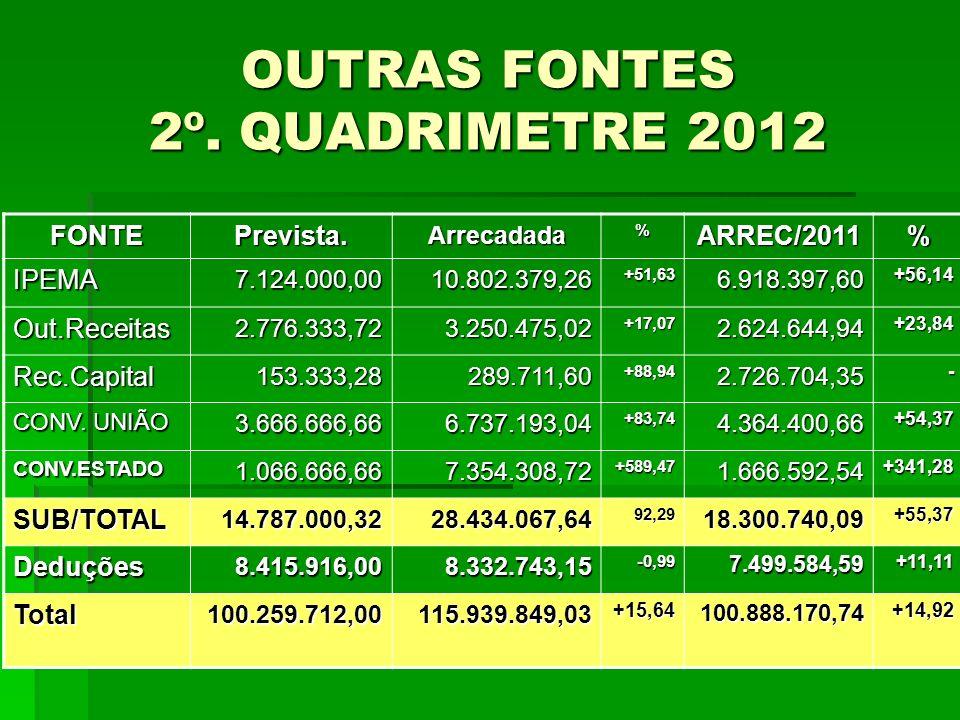 OUTRAS FONTES 2º. QUADRIMETRE 2012