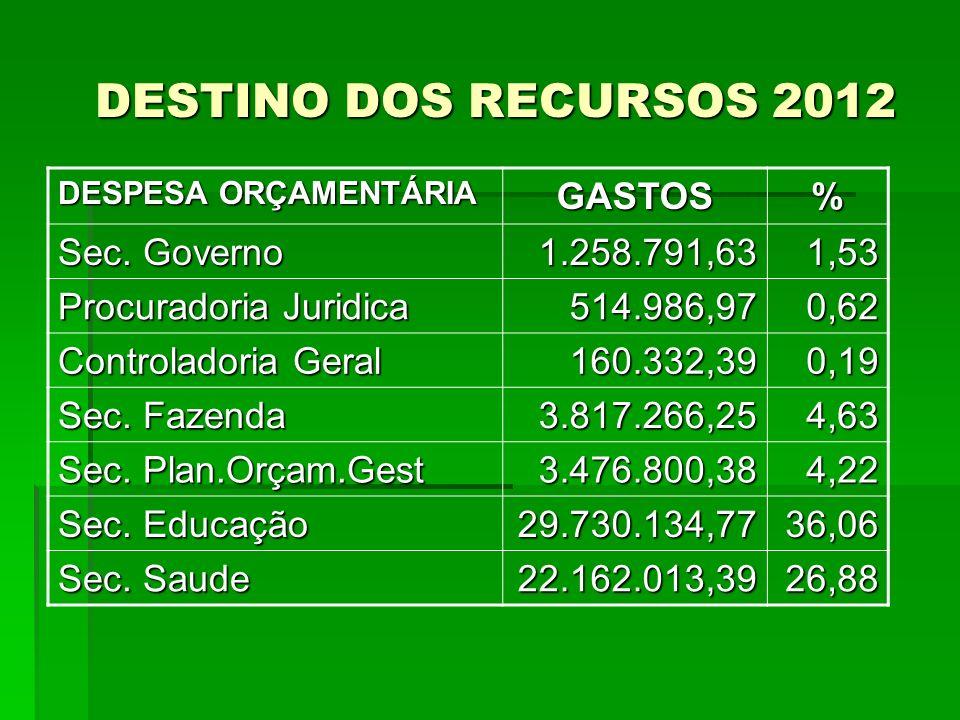 DESTINO DOS RECURSOS 2012 GASTOS % Sec. Governo 1.258.791,63 1,53